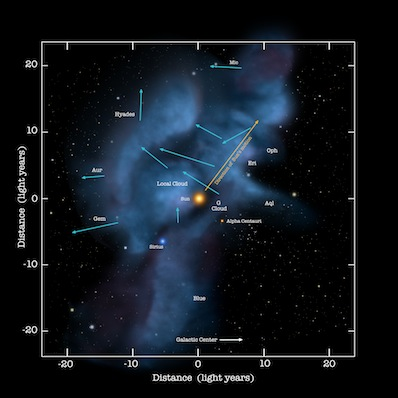 IBEX measures interstellar matter | Outer space